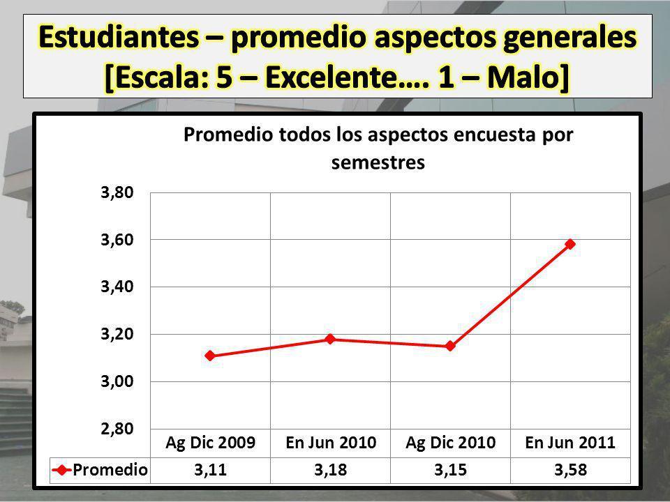 Estudiantes – promedio aspectos generales [Escala: 5 – Excelente…